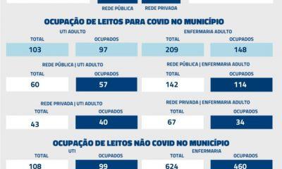 Nas últimas 24 horas, Uberaba registrou 10 óbitos por Covid-19, conforme dados atualizados, nesta terça-feira (25), pela Secretaria Municipal de Saúde