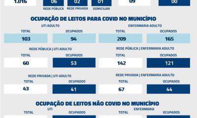 Nas últimas 24 horas, Uberaba registrou nove óbitos por Covid-19, conforme dados atualizados, nesta sexta-feira (4), pela Secretaria Municipal de Saúde