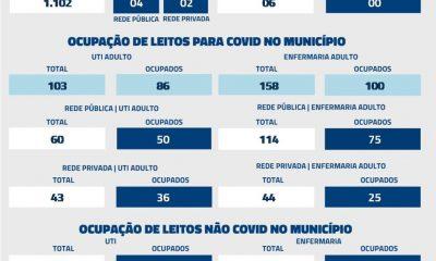 De acordo com informações repassadas à Secretaria Municipal de Saúde nas últimas 24 horas, foram registrados 06 óbitos por Covid-19 nesta quarta-feira (23)
