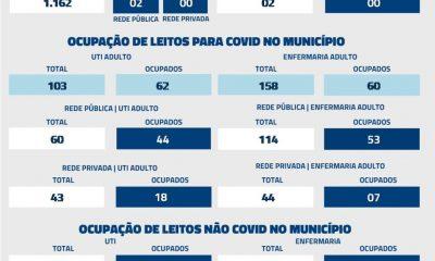 De acordo com informações repassadas à Secretaria Municipal de Saúde nas últimas 24 horas, foram registrados 02 óbitos por Covid-19 nesta segunda-feira (12)