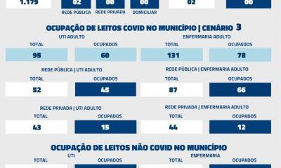 De acordo com informações repassadas à Secretaria Municipal de Saúde nas últimas 24 horas, foram registrados 02 óbitos por Covid-19 nesta terça-feira (20)