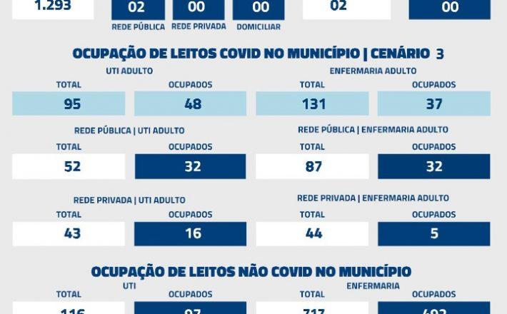 De acordo com informações repassadas à Secretaria Municipal de Saúde nas últimas 24 horas, foram registrados 02 óbitos por Covid-19 nesta quinta-feira (9).