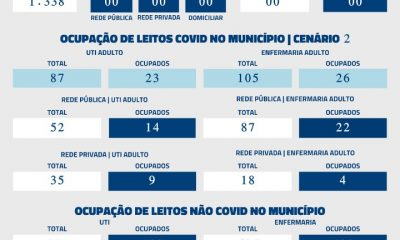 De acordo com informações repassadas à Secretaria Municipal de Saúde (SMS) nas últimas 24 horas, nenhum óbito por Covid-19 foi registrado neste sábado (16).