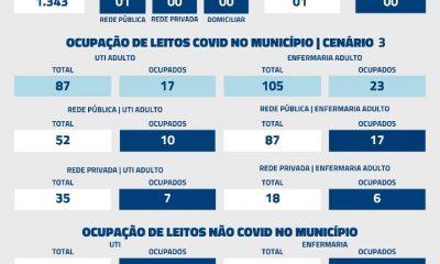 De acordo com informações repassadas à Secretaria Municipal de Saúde (SMS) nas últimas 24 horas, foi registrado 01 óbito por Covid-19 nesta quarta-feira (20).