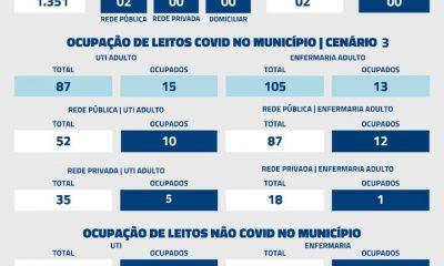 De acordo com informações repassadas à Secretaria Municipal de Saúde (SMS) nas últimas 24 horas, foram registrados 02 óbitos por Covid-19 nesta segunda-feira (25).
